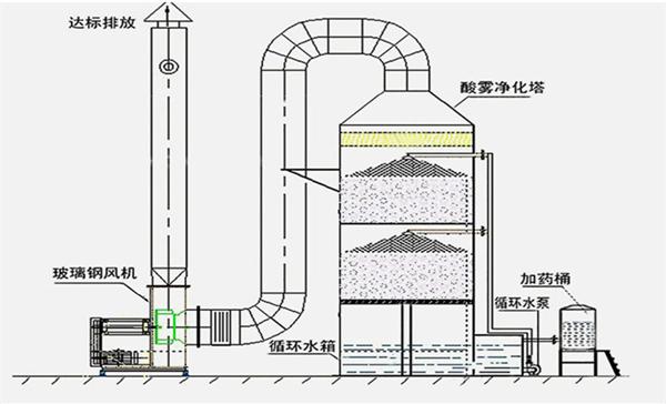 酸雾废气处理工艺流程图