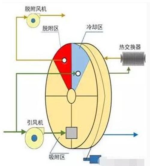 沸石转轮技术原理