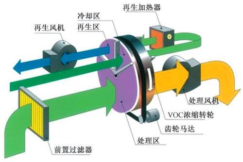 沸石转轮设备结构