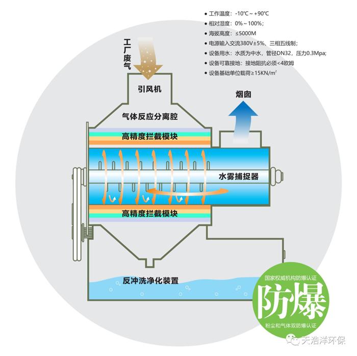超重力废气净化设备工艺流程图