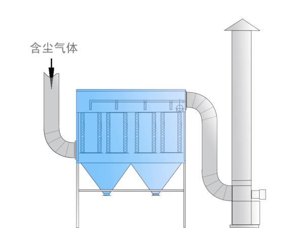 锅炉废气处理工艺流程图
