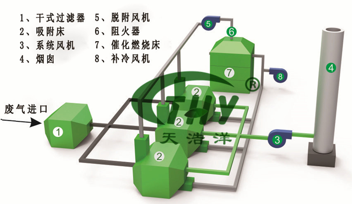 RTO蓄热式焚烧设备工艺流程图