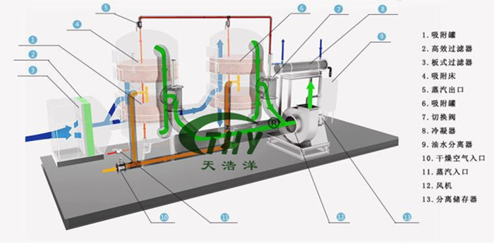 活性炭吸附工艺流程图
