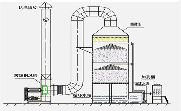 化学洗涤法工艺流程