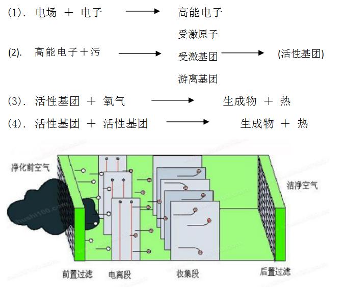 低温等离子体反应过程